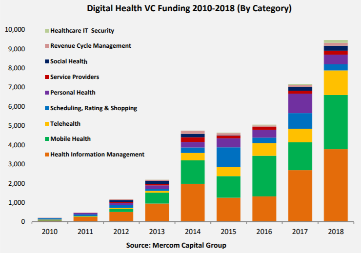 Digital health VC funding by category 2010 to 2018